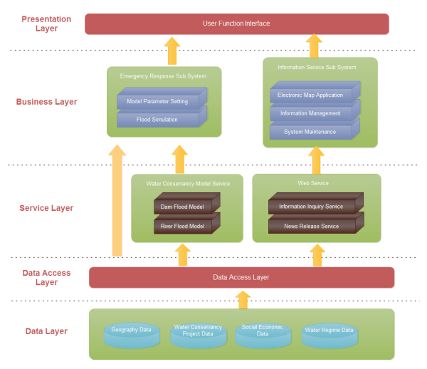 sample architecture document for web application